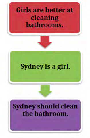 Girls are better at cleaning bathrooms. Sydney is a girl. Therefore, Sydney should clean the bathroom.