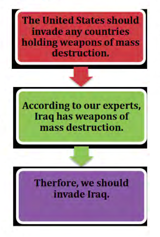 The United States should invade any countries holding weapons of mass destruction. According to our experts, Iraq has weapons of mass destruction. Therefore, we should invade Iraq.