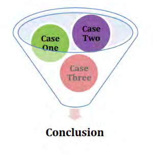 Case one, Case two, and Case three in a funnel. They come out to form a conclusion.