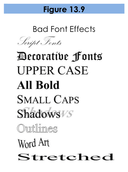 Figure 13.9. A list of bad font effects. Each term is in a font demonstrating the style. Script fonts is a cursive, flourished style. Decorative fonts is a medieval, short-stroked, thick style. Upper case is in only capitalized letters. All bold is bolded. Small Caps is all capitalized, with the first letter of each word slightly larger. Shadows has a lighter, slanted shadow behind it. Outlines is thinly outlined. Word Art is written on a curved baseline. Stretched has short, wide letters with lots of space between each letter.