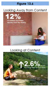 Figure 13.6. The top slide shows a photograph of a person reading a book and a statistic. The person is not looking at the statistic. The bottom slide shows a person sitting cross-legged by a river and a statistic. The person is facing the statistic.