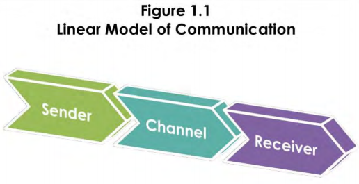 Introduction to public speaking models of communication public linear model of communication ccuart Images