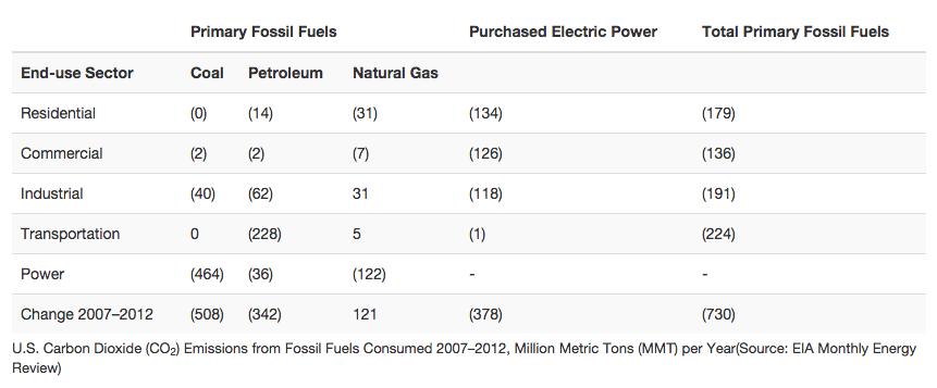 The Economics Of Pollution Microeconomics