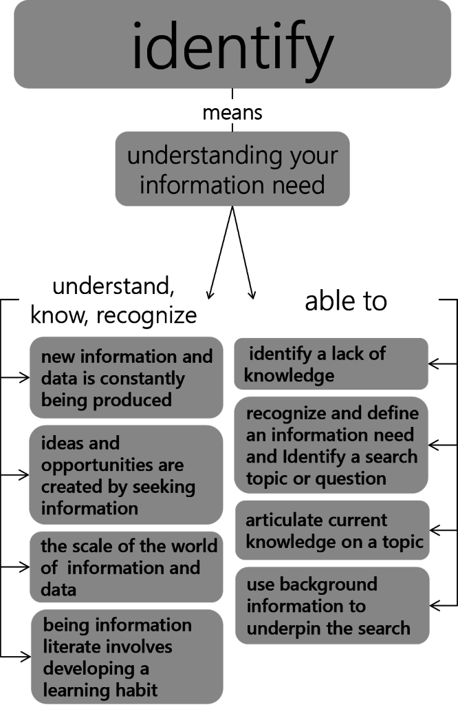Visualization of the previously stated proficiencies in the Identify pillar, separating information the student should know from skills a student must master.