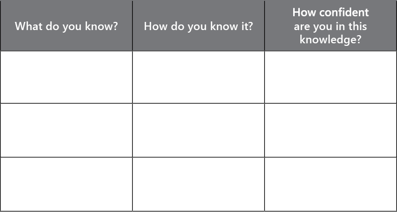 Table with three columns. The cells below the headers are empty, indicating the chart should be filled out. The headings are as follows: (1) What do you know? (2) How do you know it? (3) How confident are you in this knowledge?