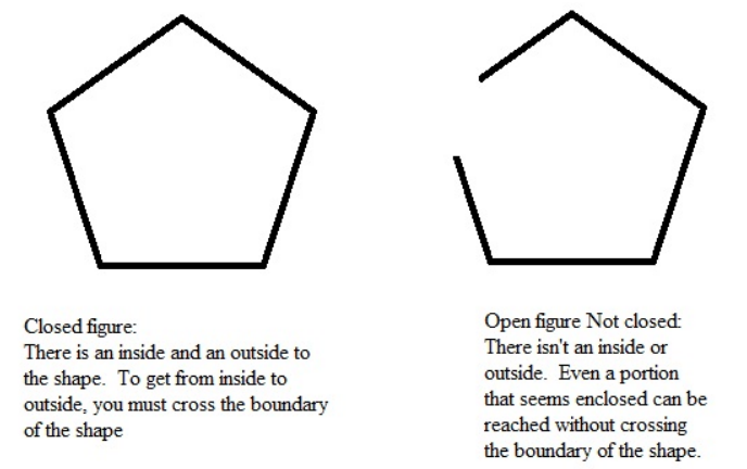 how to find the perimeter of a shape