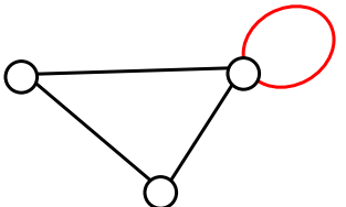 Three vertices connected to each other by edges. One vertex has a loop connecting itself to itself.