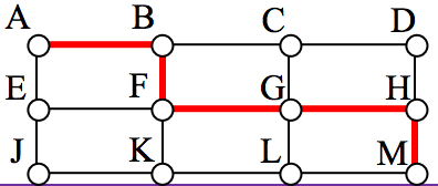 Rectangular graph with 12 vertices labeled A through M (without I). A path is drawn from A to M going though the points B, F, G, and H.