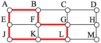 Rectangular graph with 12 vertices labeled A through M (without I). A circuit is drawn, going through the points A, B, F, G, L, L, J, and E.