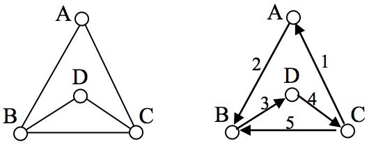 Euler and Hamiltonian Paths and Circuits | Lumen Learning
