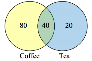 Set theory mathematics for the liberal arts this question can most easily be answered by creating a venn diagram we can see that we can find the people who drink tea by adding those who drink only ccuart Choice Image