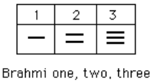 The Hindu—Arabic Number System and Roman Numerals | Mathematics for