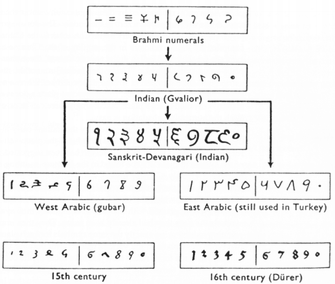 The Hinduarabic Number System And Roman Numerals Mathematics For