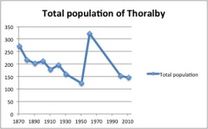 Line Graph with Population of Thoralby
