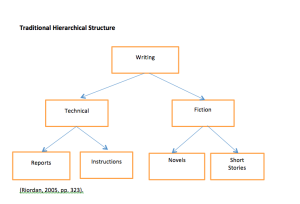 Traditional Hierarchical Structure