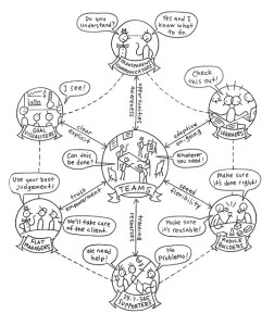 Diagram of Team Building