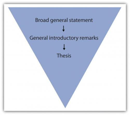 Broad general statement leads to general introductory remarks leads to thesis.
