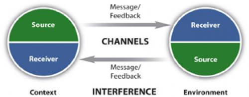 Two source/receivers give messages/feedback to each other at the same time.