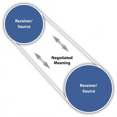 Negotiated meaning travels between two receivers/sources.