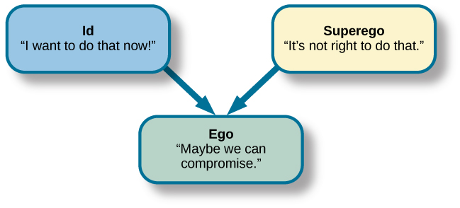 """A chart illustrates an exchange of the Id, Superego, and Ego. Each has its own caption. The Id reads """"I want to do that now,"""" and the Superego reads """"It's not right to do that."""" These two captions each have an arrow pointing to the Ego's caption which reads """"Maybe we can compromise."""""""