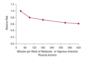 Risk of Dying Declines with Increased Exercise Line Graph