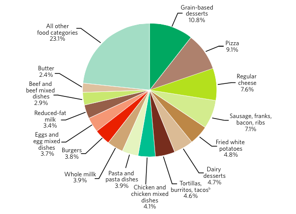 Grain-based desserts 10.8%. Pizza 9.1%. Regular cheese 7.6%. Sausage, franks, bacon, ribs 7.1%. Fried white potatoes 4.8%. Dairy desserts 4.7%. Tortillas, burritos, tacos 4.6%. Chicken and chicken mixed dishes 4.1%. Pasta and pasta dishes 3.9%. Whole milk 3.9%. Burgers 3.8%. Eggs and egg mixed dishes 3.7%. Reduced-fat milk 3.4%. Beef and beef mixed dishes 2.9%. Butter 2.4%. All other food categories 23.1%.