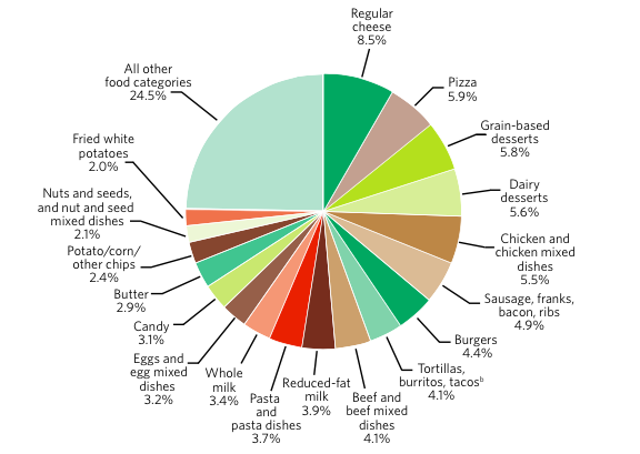 Regular cheese 8.5%. Pizza 5.9%. Grain-based desserts 5.8%. Dairy desserts 5.6%. Chicken and chicken mixed dishes 5.5%. Sausage, franks, bacon, ribs 4.9%. Burgers 4.4%. Tortillas, burritos, tacos 4.1%. Beef and beef mixed dishes 4.1%. Reduced-fat milk 3.9%. Pasta and pasta dishes 3.7%. Whole milk 3.4%. Eggs and egg mixed dishes 3.2%. Candy 3.1%. Butter 2.9%. Potato/corn/other chips 2.4%. Nuts and seeds, and nut and seed mixed dishes 2.1%. Fried white potatoes 2.0%. All other food categories 24.5%.