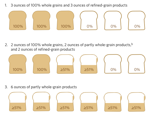 Pictograph showing combination possibilities of partial grains to meet whole grain requirements