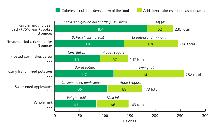 Dietary guidelines building healthy eating patterns for Food bar graph