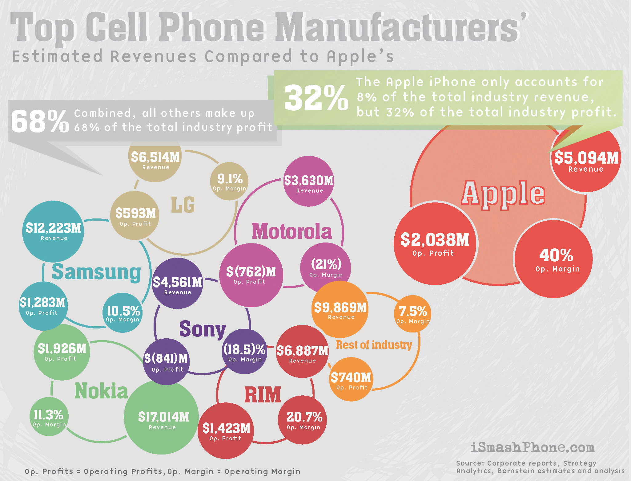 Image of Estimated Revenues of the Top Cell Phone Manufacturers. Apple is the largest with 32% of the market and all other providers combined make up 68% of the market.