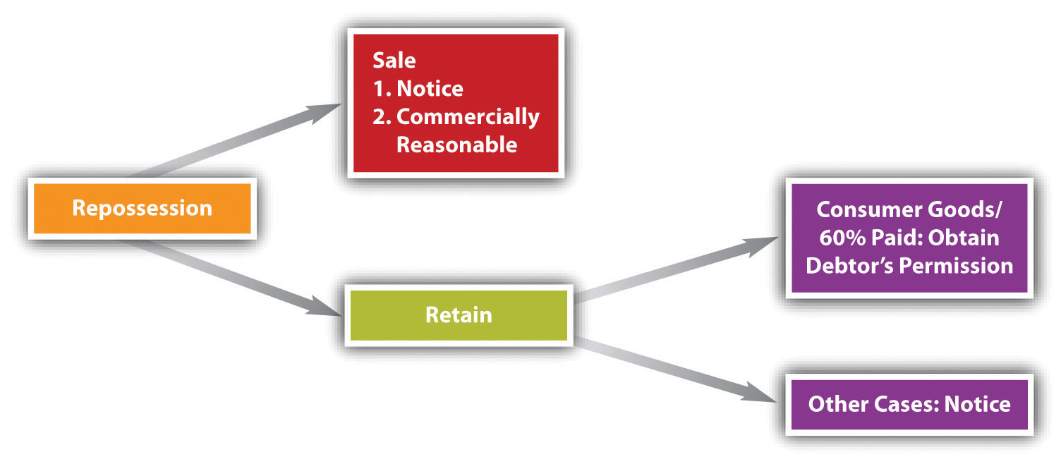Chart showing how repossession can lead to sale or retention.