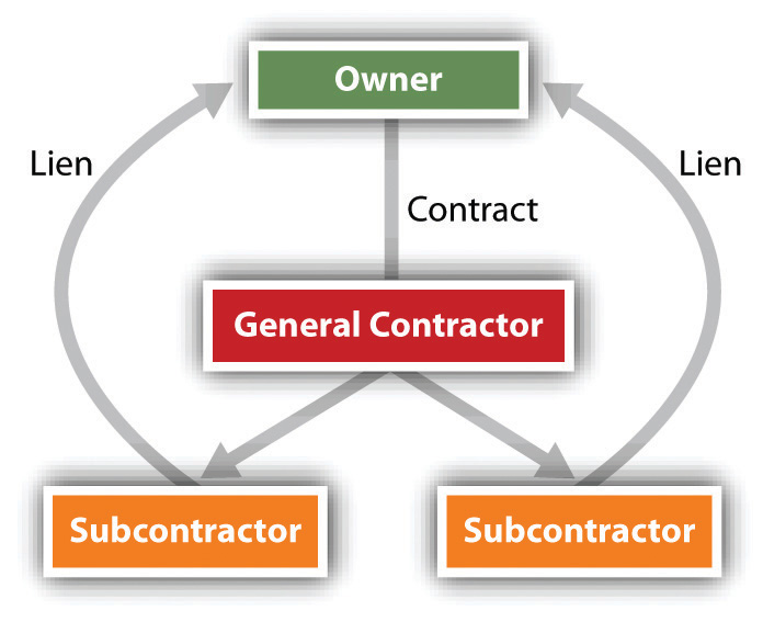 Graph that shows the relationship between owners, general contractors, and subcontractors.