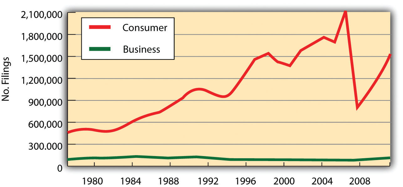 Line graph showing the rise in consumer bankruptcy filings from 500,000 in 1978 to over 2 million in 2005. Business bankruptcies have stayed level at around the 100,000 mark.
