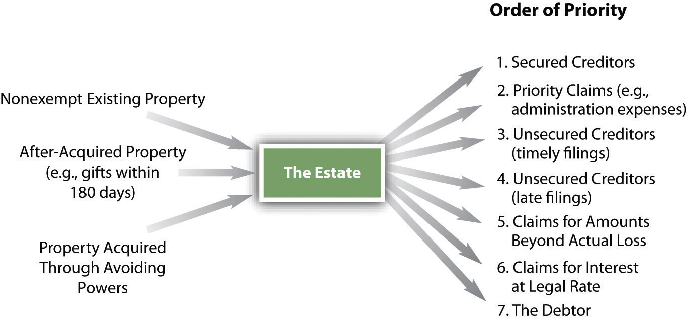 Flowchart showing the nonexempt existing property, after-acquired property, and property acquired through avoiding powers are all considered part of the Estate, which then gets distributed in an order of priority beginning with secured creditors and ending with the debtor.