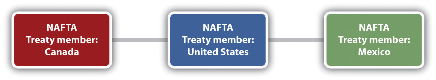 Chart showing NAFTA treaty members of Canada, the United States, and Mexico.