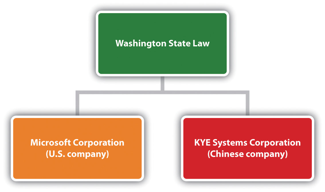 Chart showing that Washington State Law oversees the Microsoft Corporation and KYE Systems Corporation (a Chinese company)