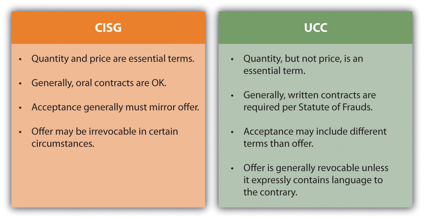 Chart comparing CISG and UCC.