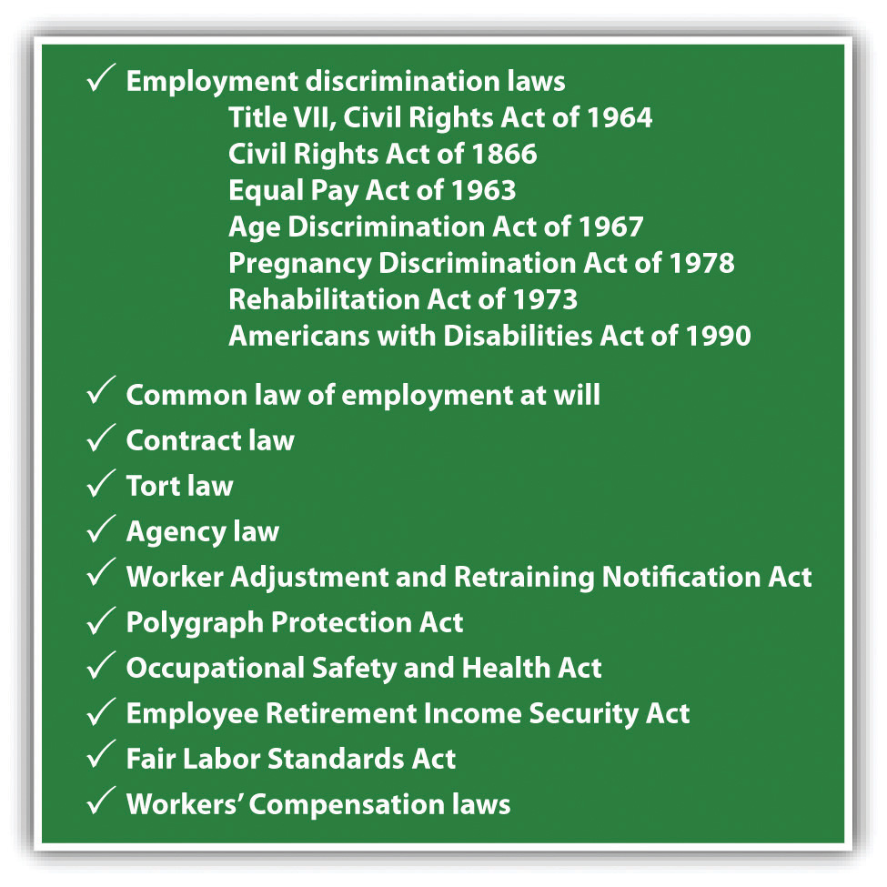 Image listing the Employment Discrimination Laws