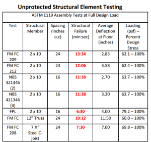 unprotected structural element testing