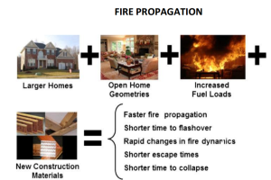 fire propogation