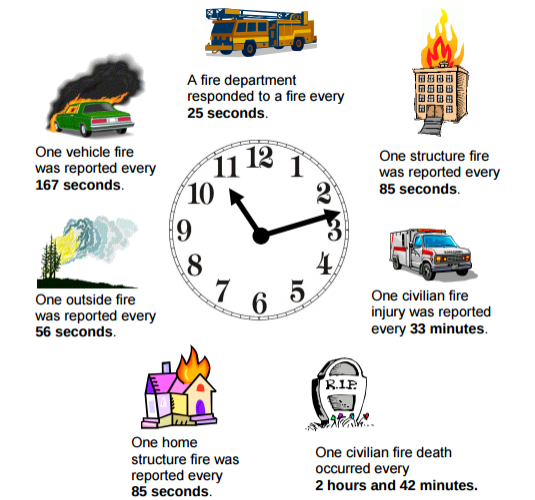2013 Fire Loss Clock