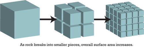 A rock breaks into smaller pieces, overall surface increases, much like a single cube would gain surface area if it were split into several smaller cubes.
