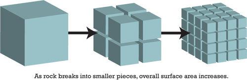 Uma rocha se quebra em pedaços menores, a superfície total aumenta, assim como um único cubo ganharia área de superfície se fosse dividido em vários cubos menores.