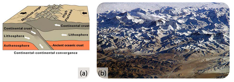 A) Diagram of two continents pushing against each other. B) Photo of the Himalayan mountains