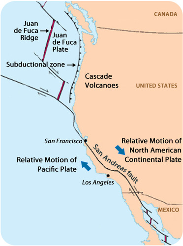 The San Andreas fault runs right by Los Angeles and San Francisco. California is near the boundaries for the Juan de Fuca plate, the North American continental plate, and the Pacific plate.