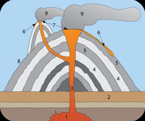 A câmara magmática está localizada abaixo da litosfera, o cano conduz da câmara através do leito de rocha e o vulcão até o respiro, fluxo de lava e nuvem de cinzas. O vulcão (no topo da rocha) é feito de camadas alternadas de cinzas e lava.