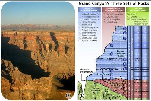 A) O Grand Canyon B) Três conjuntos de rochas encontradas no Grand Canyon são camadas de rochas paleozóicas, rochas de supergrupo, rochas do porão de Vishnu