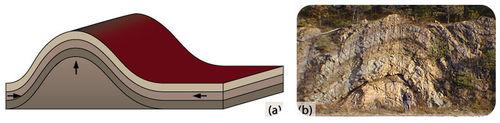 Na parte A, o diagrama mostra um anticlinal sendo formado pela pressão vinda de baixo e de ambos os lados.  A parte B mostra uma fotografia de um anticlinal.