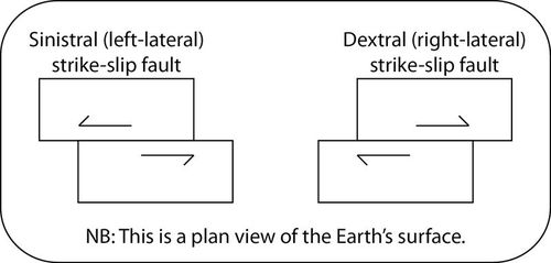 Stress and Strain | Geology