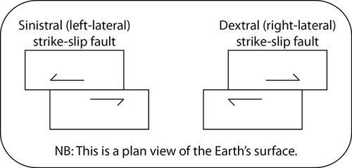 Diagrama de uma falha sinistral (lateral esquerda) de deslizamento e uma falha de deslizamento dextral (lateral direita).  A vista é uma vista em planta da superfície da Terra (as camadas são mostradas empilhadas umas sobre as outras).  Nos dois tipos de falhas mostrados aqui, os dois planos estão se movendo em direções opostas.  Em uma falha sinistral, a crosta está se movendo para a esquerda e o manto para a direita.  Em uma falha dextral, a crosta está se movendo para a direita e o manto para a esquerda.